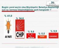 Sarıyer Halkı Son Ankette CHP dedi.