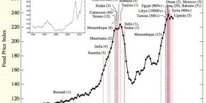"""""""Paul Beckwith, Ani iklim degisikliklerinin küresel gida üretimi üzerindeki etkileri neler olabilir?"""""""
