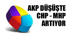 """""""BİRİSİ ÇILDIRACAK"""" AKP DÜŞÜŞTE…"""