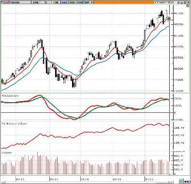 Bist Moody's açıklaması sonrası beklentileri fiyatladı