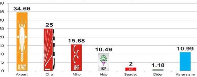 "TÜM ANKETLERDE ""İKTİDAR PANİK HALİNDE"""