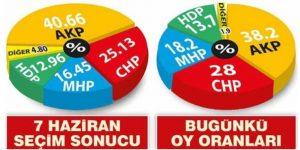 """""""ERDOĞAN ÇILDIRIYOR"""" TEK BAŞINA İKTİDAR YOK"""