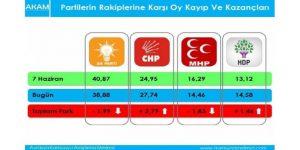 """38'i de gördü… """"AKP için yıkım olur""""… Bahçeli'ye kötü haber"""