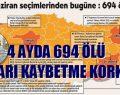 """""""İKTİDARI KAYBETME KORKUSU"""" 4 AYDA 694 ÖLÜ"""