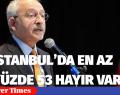 İSTANBUL'DA EN AZ YÜZDE 53 HAYIR VAR