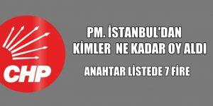 CHP PM'DE İSTANBULDAN KİMLER OY ALDI