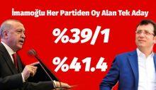 Erdoğan'ı Yanlızca İmamoğlu Geçebiliyor