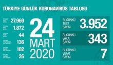 İşte Türkiye'de corona virüsünden kurtulan kişi sayısı