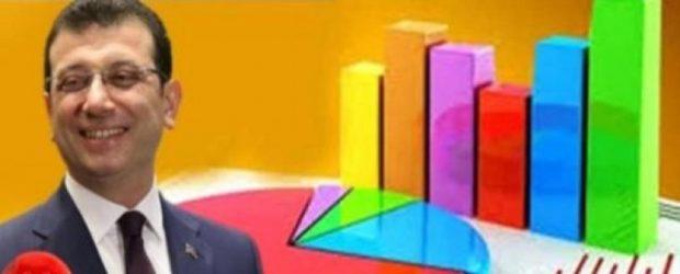 En başarılı belediye başkanları' anketine Ekrem İmamoğlu damga vurdu