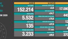 Koronavirüsten 135 kişi daha hayatını kaybetti! 5532 yeni 'hasta' var