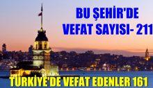 İstanbul Kontrolden Çıktı, Vefat Sayısı Artıyor